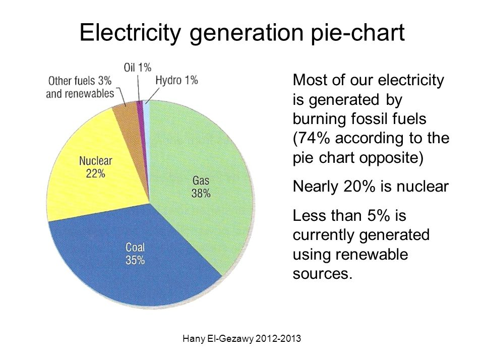 Electricity generation pie-chart Most of our electricity is generated by burning fossil fuels (74% according to the pie chart opposite) Nearly 20% is