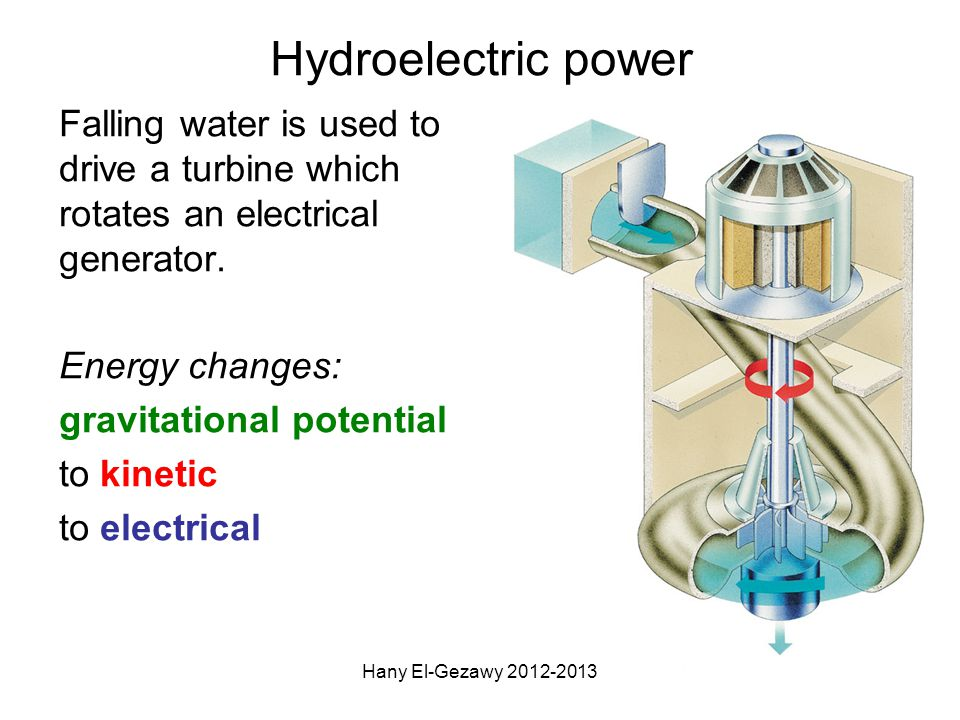 Hydroelectric power Falling water is used to drive a turbine which rotates an electrical generator. Energy changes: gravitational potential to kinetic