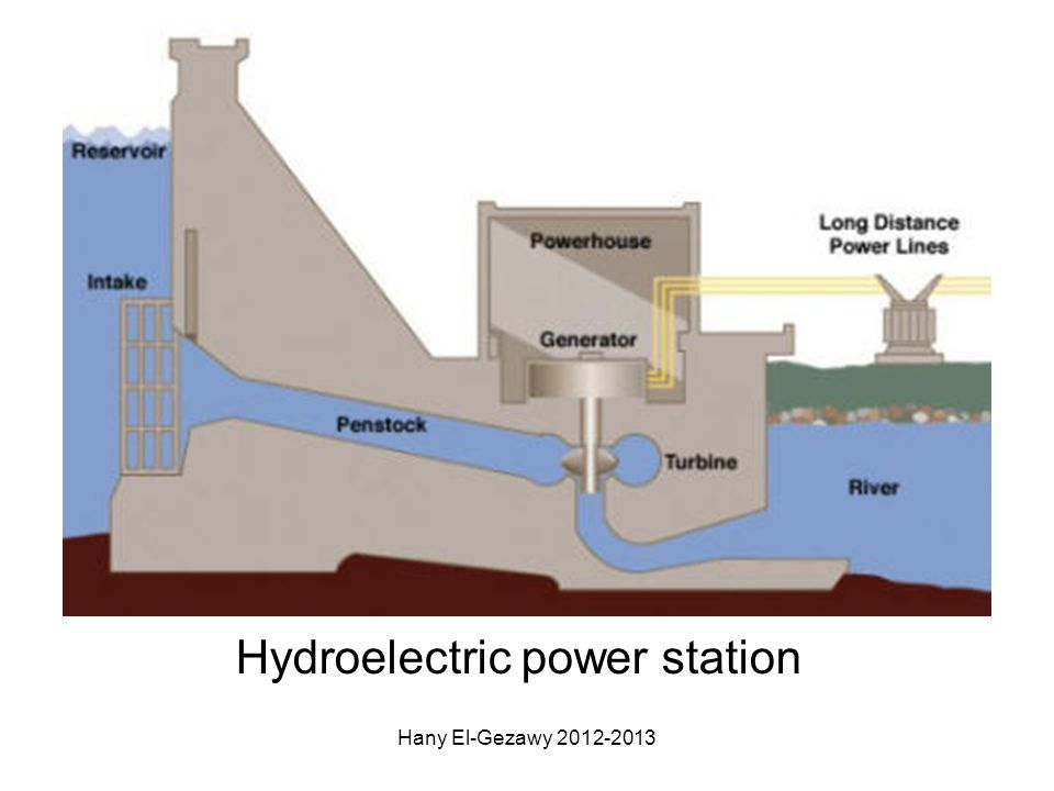 ADVANTAGES Renewable No greenhouse gases No acid rain No radioactive waste Short start up time DISADVANTAGES Very limited locations Wildlife affected Expensive to build TRIPLE ONLY The Hoover Dam near Las Vegas Hany El-Gezawy 2012-2013