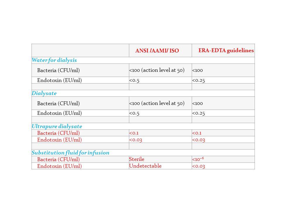 ANSI / AAMI / ISO ERA-EDTA guidelines Water for dialysis Bacteria (CFU / ml) <100 (action level at 50)<100 Endotoxin (EU / ml) <0.5<0.25 Dialysate Bac