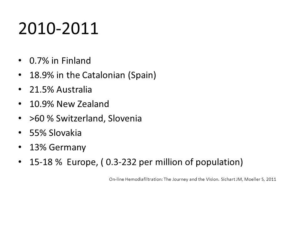 2010-2011 0.7% in Finland 18.9% in the Catalonian (Spain) 21.5% Australia 10.9% New Zealand >60 % Switzerland, Slovenia 55% Slovakia 13% Germany 15-18