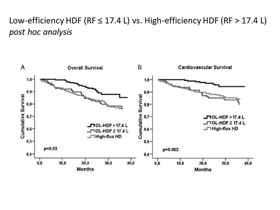 Low-efficiency HDF (RF ≤ 17.4 L) vs. High-efficiency HDF (RF > 17.4 L) post hoc analysis