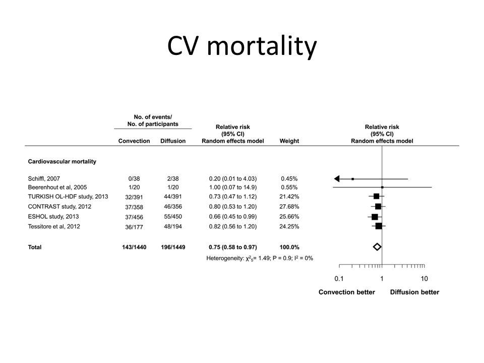 CV mortality