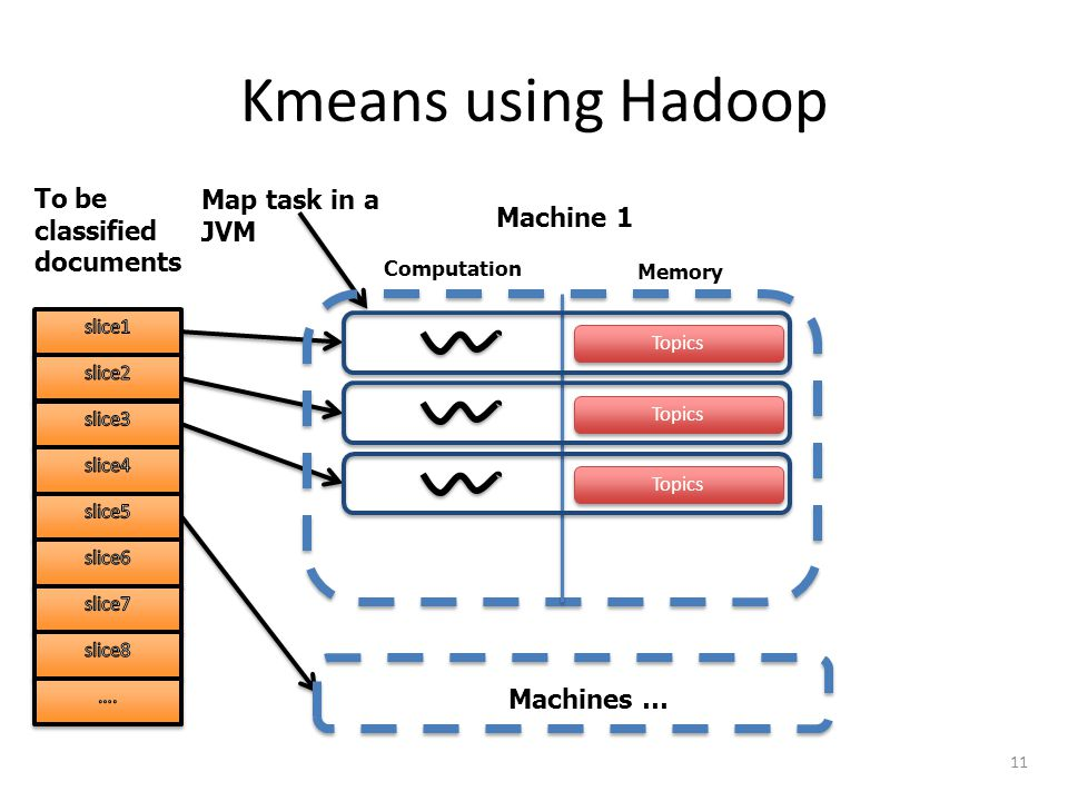 Kmeans using Hadoop 11 To be classified documents Computation Memory Machine1 Map task in a JVM Duplicated In- memory Cluster Centroids Cluster Centroids 1x Machines … To be classified documents Computation Memory Machine 1 Map task in a JVM Topics Machines …