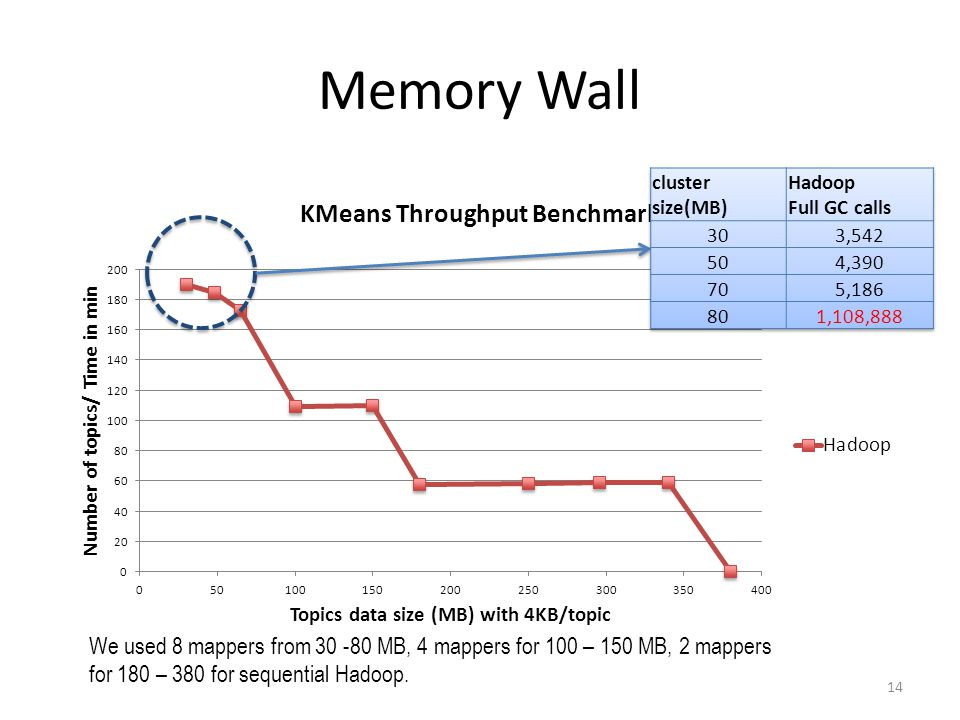 Memory Wall 14 We used 8 mappers from 30 -80 MB, 4 mappers for 100 – 150 MB, 2 mappers for 180 – 380 for sequential Hadoop.