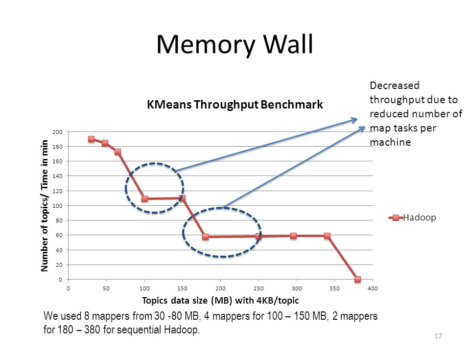 Memory Wall 17 Decreased throughput due to reduced number of map tasks per machine We used 8 mappers from 30 -80 MB, 4 mappers for 100 – 150 MB, 2 mappers for 180 – 380 for sequential Hadoop.