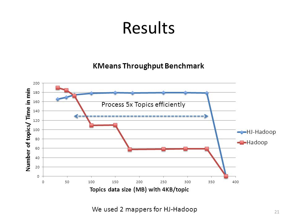 Results We used 2 mappers for HJ-Hadoop 21 Process 5x Topics efficiently