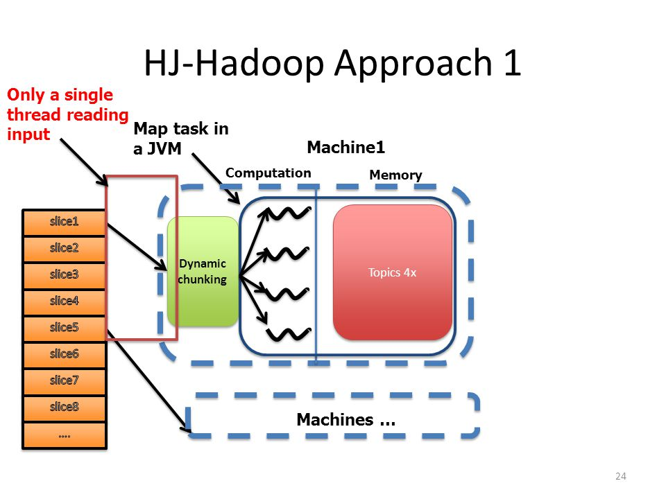 HJ-Hadoop Approach 1 24 To be classified documents Computation Memory Machine1 Map task in a JVM No Duplicated In- memory Cluster Centroids Cluster Centroids 4x Machines … Dynamic chunking Only a single thread reading input Computation Memory Machine1 Map task in a JVM Topics 4x Machines … Dynamic chunking