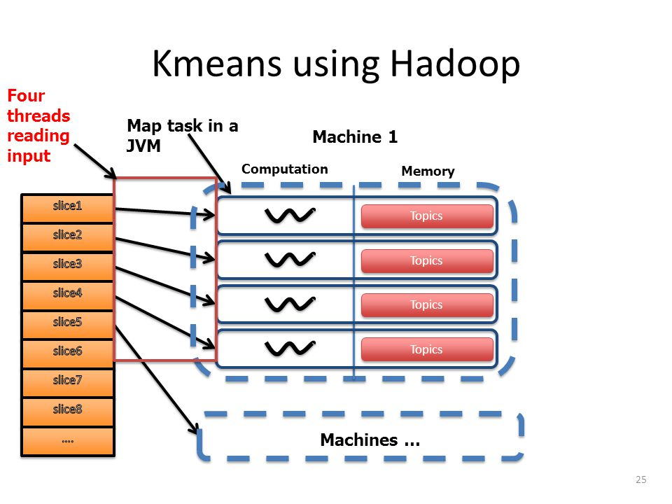 Kmeans using Hadoop 25 To be classified documents Computation Memory Machine1 Map task in a JVM Duplicated In- memory Cluster Centroids Cluster Centroids 1x Machines … Computation Memory Machine 1 Map task in a JVM Topics Machines … Four threads reading input