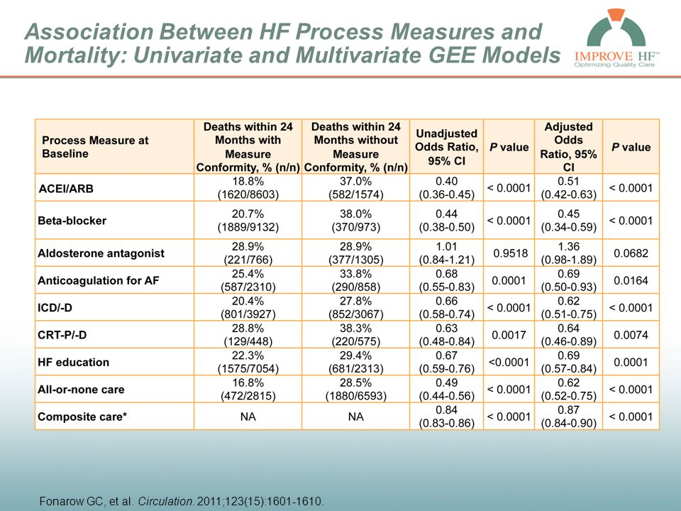 Association Between HF Process Measures and Mortality: Univariate and Multivariate GEE Models