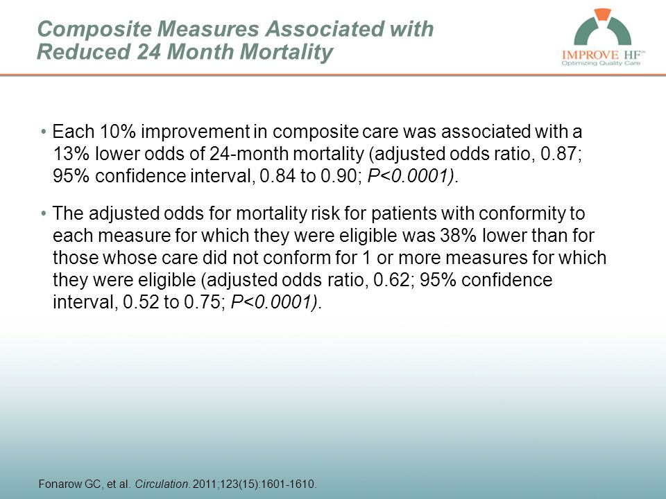 Each 10% improvement in composite care was associated with a 13% lower odds of 24-month mortality (adjusted odds ratio, 0.87; 95% confidence interval, 0.84 to 0.90; P<0.0001).