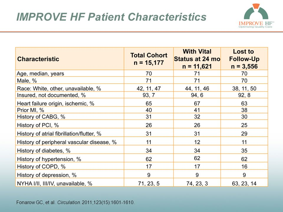 Clinical Implications These HF process measures appear to discriminate the quality of HF care at the patient level and may be useful for assessing and improving HF care.