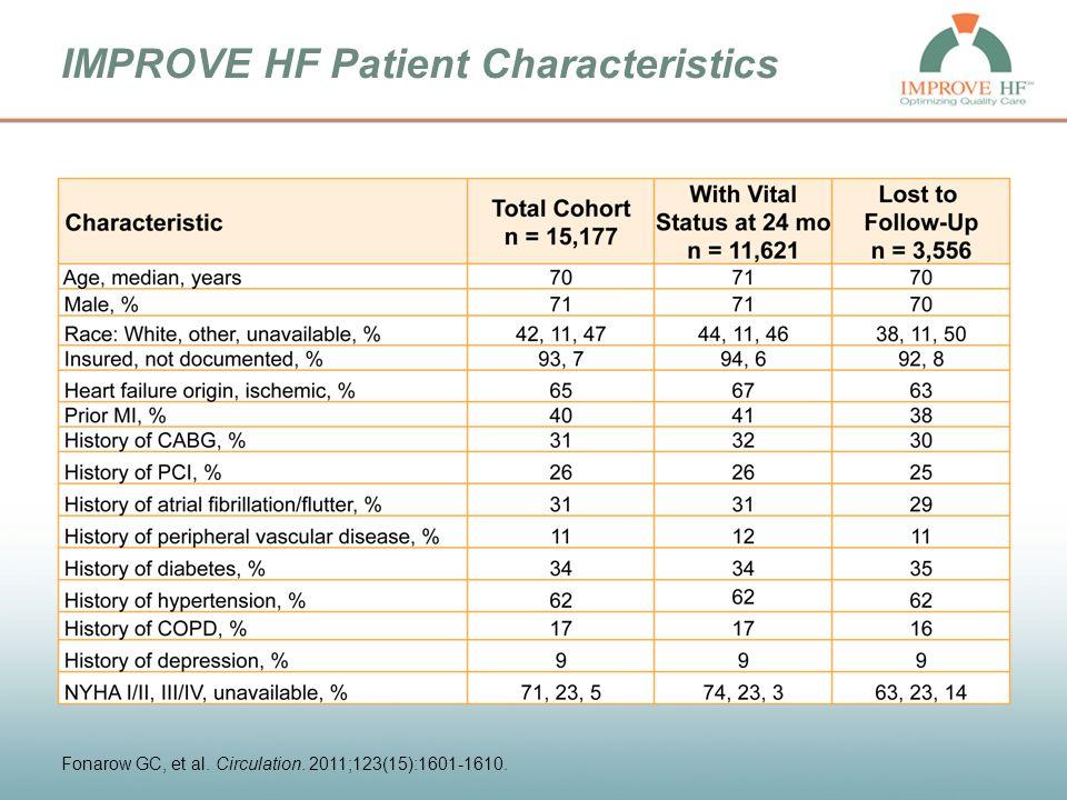 Patient Characteristics (Continued) Fonarow GC, et al. Circulation. 2011;123(15):1601-1610.