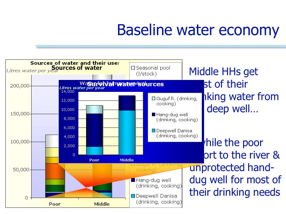 Middle HHs get most of their drinking water from the deep well… Baseline water economy …while the poor resort to the river & unprotected hand- dug well for most of their drinking needs Sources of water Survival water sources