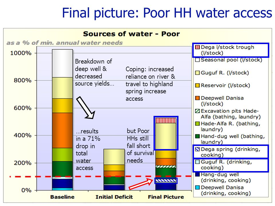 Final picture: Poor HH water access Breakdown of deep well & decreased source yields… Coping: increased reliance on river & travel to highland spring increase access …results in a 71% drop in total water access but Poor HHs still fall short of survival needs