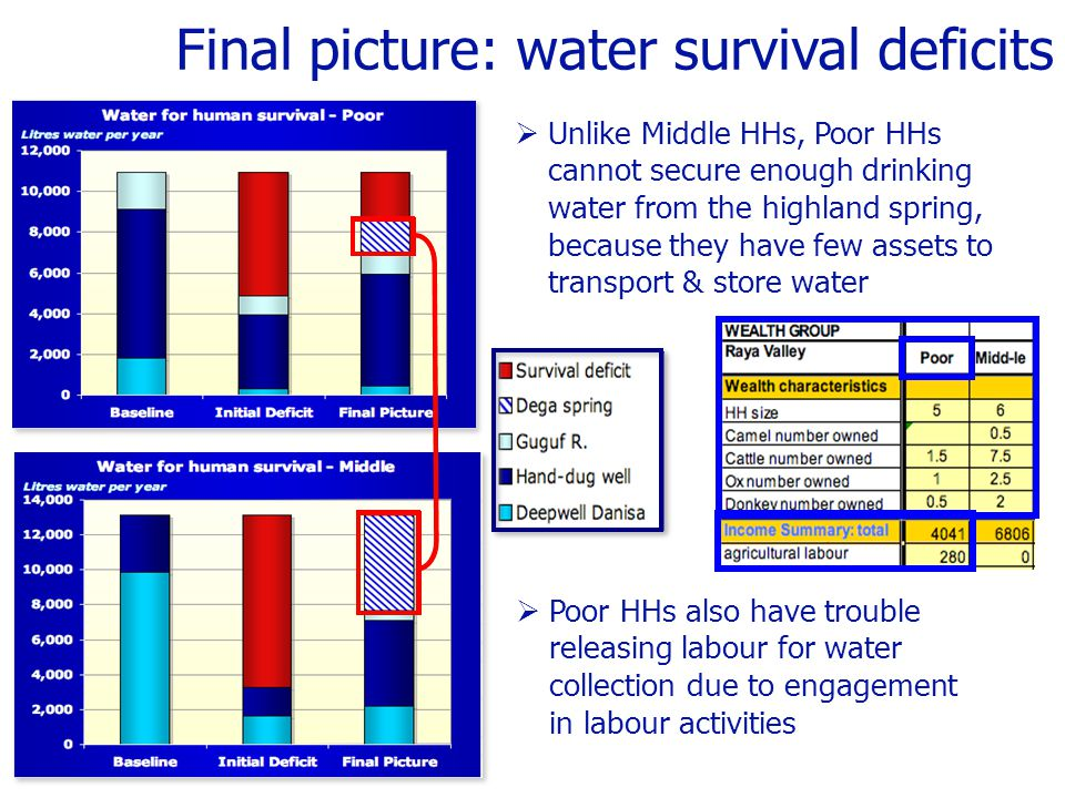 Final picture: water survival deficits  Unlike Middle HHs, Poor HHs cannot secure enough drinking water from the highland spring, because they have few assets to transport & store water  Poor HHs also have trouble releasing labour for water collection due to engagement in labour activities