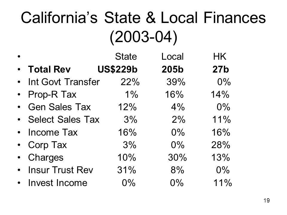 19 California's State & Local Finances (2003-04) State Local HK Total Rev US$229b 205b 27b Int Govt Transfer 22% 39% 0% Prop-R Tax 1% 16% 14% Gen Sale