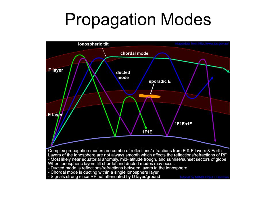 Propagation Modes