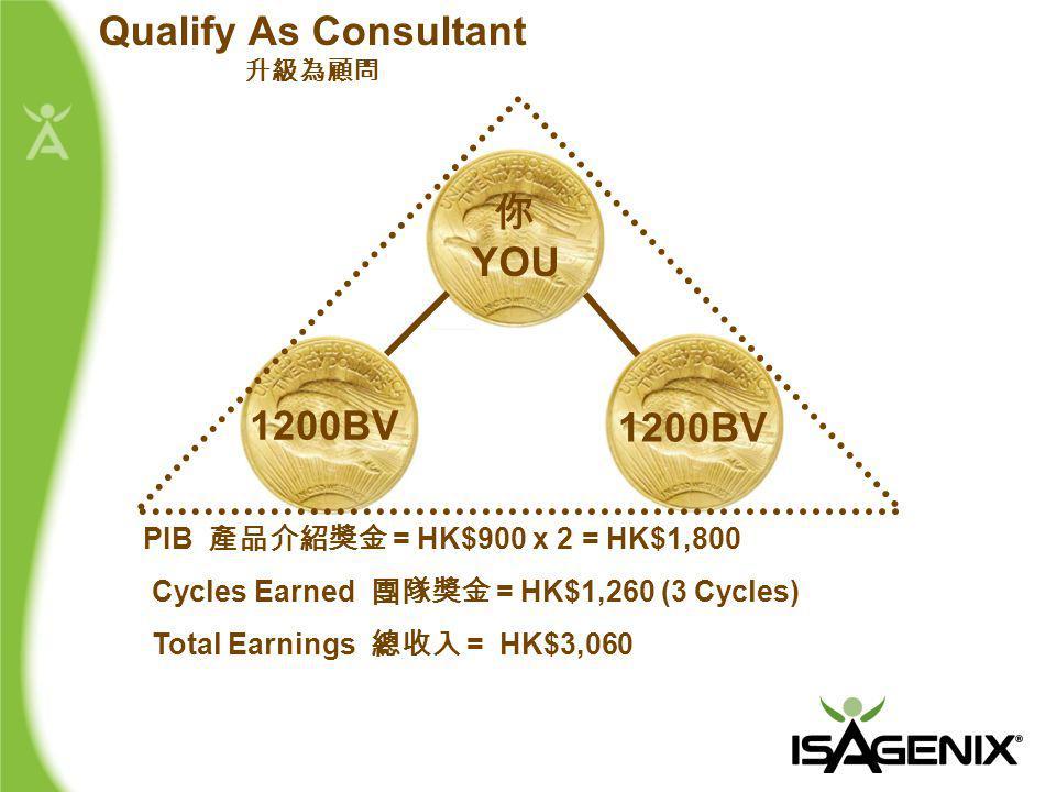 你 YOU PIB 產品介紹獎金 = HK$900 x 2 = HK$1,800 Cycles Earned 團隊獎金 = HK$1,260 (3 Cycles) Total Earnings 總收入 = HK$3,060 1200BV Qualify As Consultant 升級為顧問