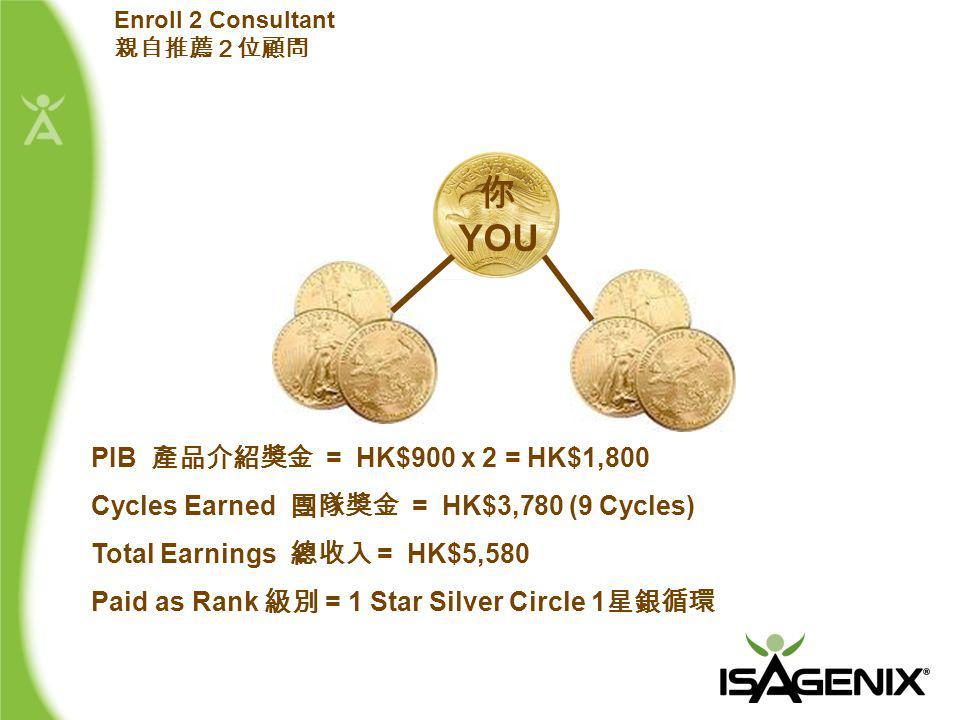 PIB 產品介紹獎金 = HK$900 x 2 = HK$1,800 Cycles Earned 團隊獎金 = HK$3,780 (9 Cycles) Total Earnings 總收入 = HK$5,580 Paid as Rank 級別 = 1 Star Silver Circle 1 星銀循環 Enroll 2 Consultant 親自推薦2位顧問 你 YOU