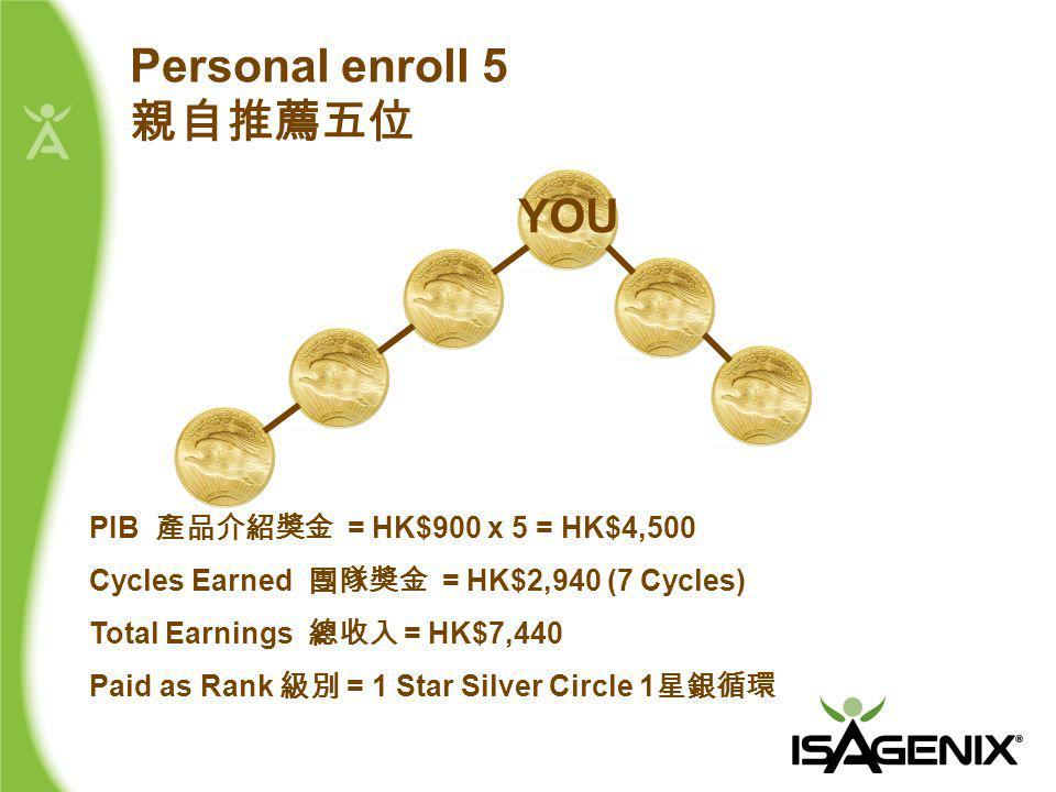 PIB 產品介紹獎金 = HK$900 x 5 = HK$4,500 Cycles Earned 團隊獎金 = HK$2,940 (7 Cycles) Total Earnings 總收入 = HK$7,440 Paid as Rank 級別 = 1 Star Silver Circle 1 星銀循環 Personal enroll 5 親自推薦五位 YOU