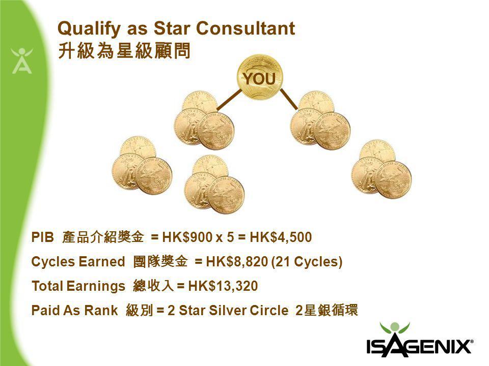 PIB 產品介紹獎金 = HK$900 x 5 = HK$4,500 Cycles Earned 團隊獎金 = HK$8,820 (21 Cycles) Total Earnings 總收入 = HK$13,320 Paid As Rank 級別 = 2 Star Silver Circle 2 星銀循環 Qualify as Star Consultant 升級為星級顧問 YOU