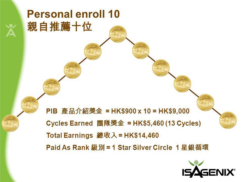 PIB 產品介紹獎金 = HK$900 x 10 = HK$9,000 Cycles Earned 團隊獎金 = HK$5,460 (13 Cycles) Total Earnings 總收入 = HK$14,460 Paid As Rank 級別 = 1 Star Silver Circle 1 星銀循環 Personal enroll 10 親自推薦十位