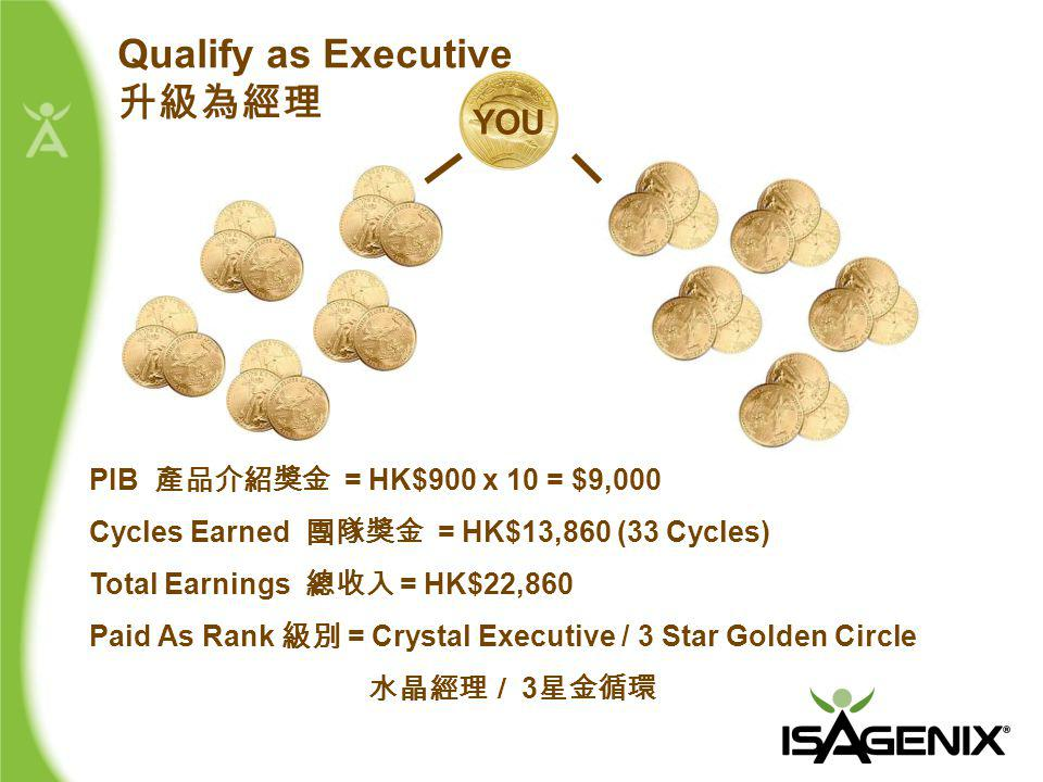 PIB 產品介紹獎金 = HK$900 x 10 = $9,000 Cycles Earned 團隊獎金 = HK$13,860 (33 Cycles) Total Earnings 總收入 = HK$22,860 Paid As Rank 級別 = Crystal Executive / 3 Star Golden Circle 水晶經理/ 3 星金循環 Qualify as Executive 升級為經理 YOU