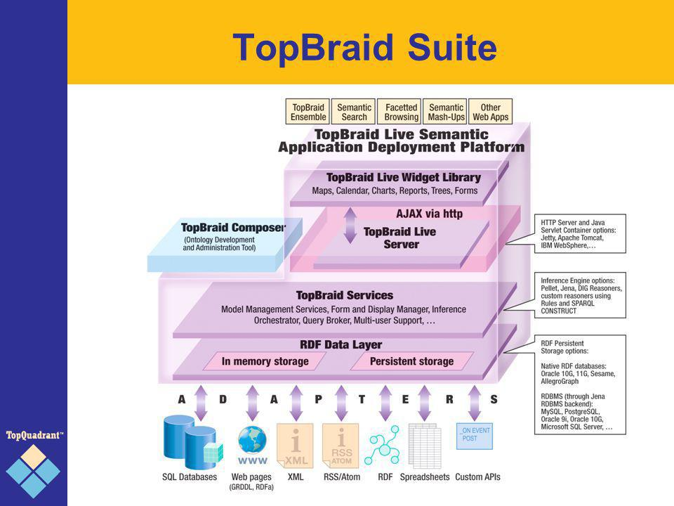 TopBraid Composer Semantic application development tool Ontology modeling (RDF, OWL, Rules) Visualization Inferencing Refactoring Import of other (legacy) data formats Scalable database back-ends Based on Eclipse; open architecture