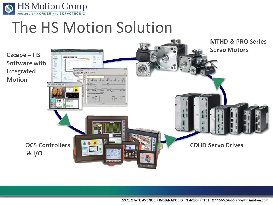 The HS Motion Solution Cscape – HS Software with Integrated Motion OCS Controllers & I/O CDHD Servo Drives MTHD & PRO Series Servo Motors