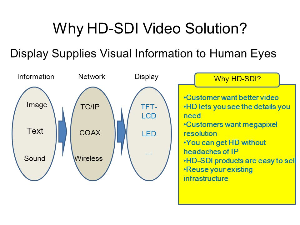 Why HD-SDI Video Solution.