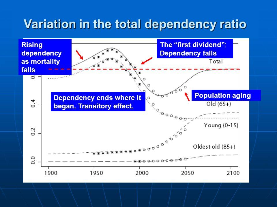 Rising dependency as mortality falls Population aging Rising dependency as mortality falls The first dividend : Dependency falls Dependency ends where it began.