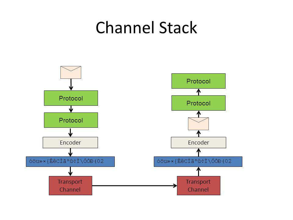 Programming in the Channel Layer Explicit message passing like in sockets or MSMQ – What happened to easy.
