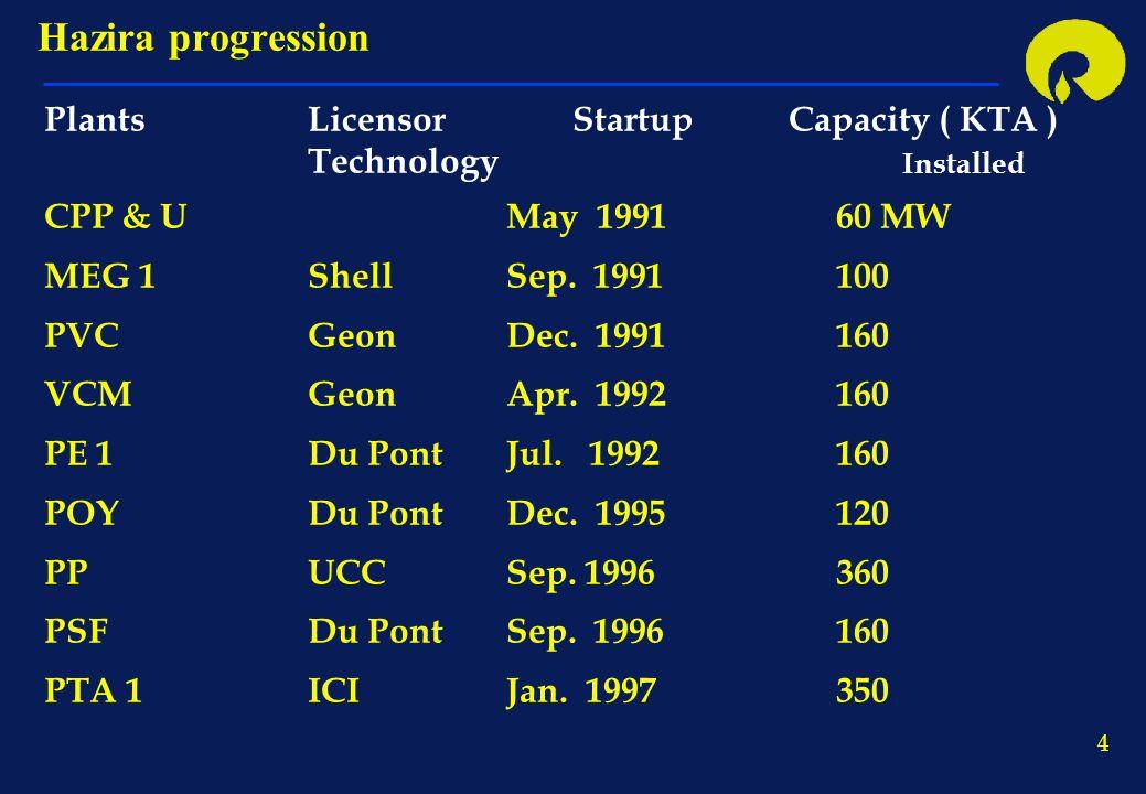 4 Hazira progression PlantsLicensorStartup Capacity ( KTA ) Technology Installed CPP & UMay 1991 60 MW MEG 1ShellSep. 1991 100 PVCGeonDec. 1991160 VCM