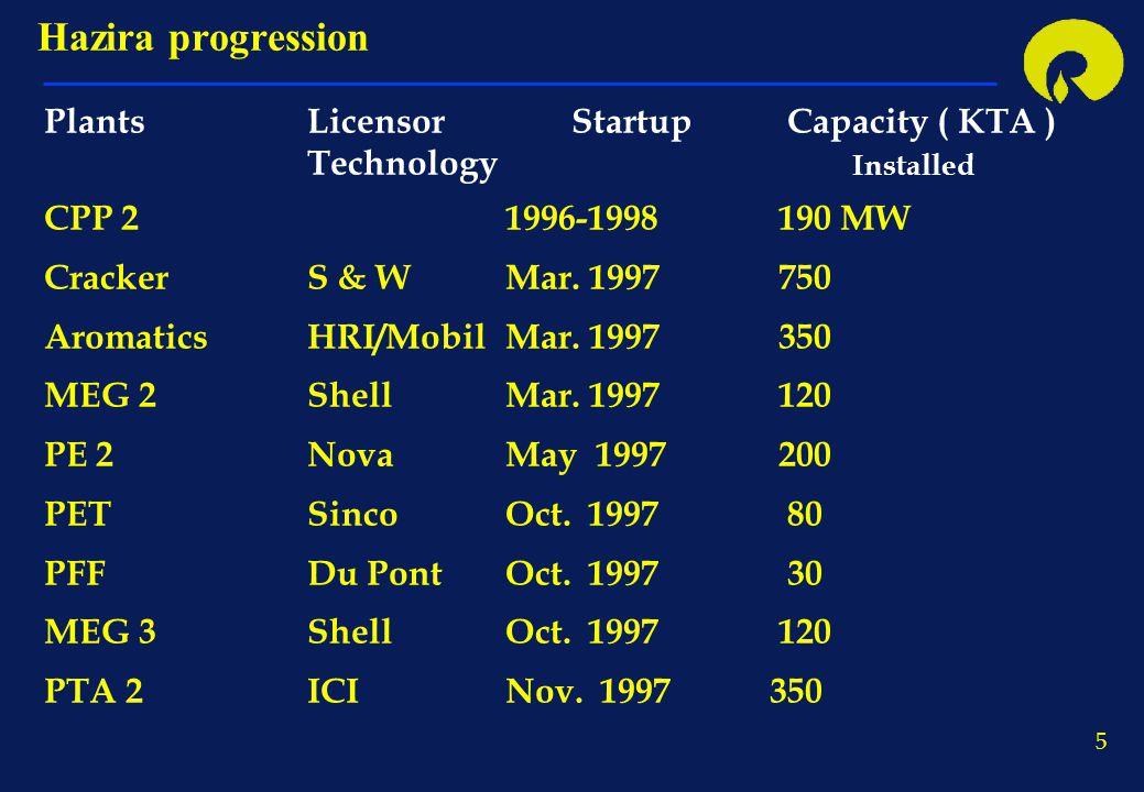 5 PlantsLicensorStartup Capacity ( KTA ) Technology Installed CPP 21996-1998 190 MW CrackerS & WMar. 1997 750 AromaticsHRI/MobilMar. 1997 350 MEG 2She