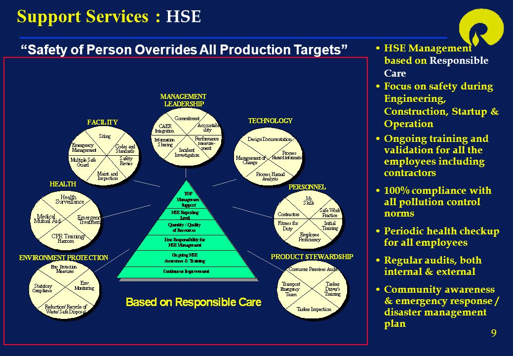 10 Support Services : CTS Benchmarking Product development Quality assurance Pinch Technology Process Safety management Cost reduction Process evaluation Process Engineering Test runs & debottlenecking Energy Conservation Functions & Activities
