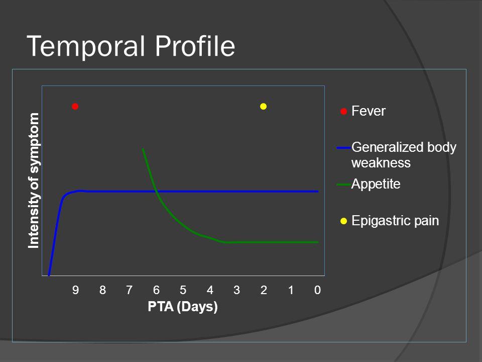 Temporal Profile