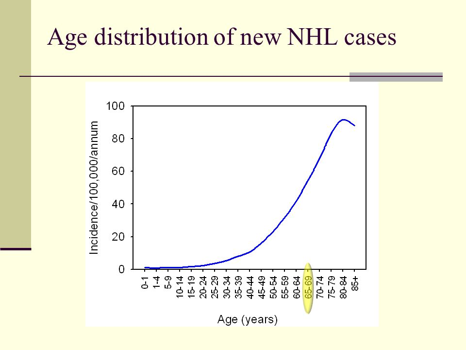 Age distribution of new NHL cases