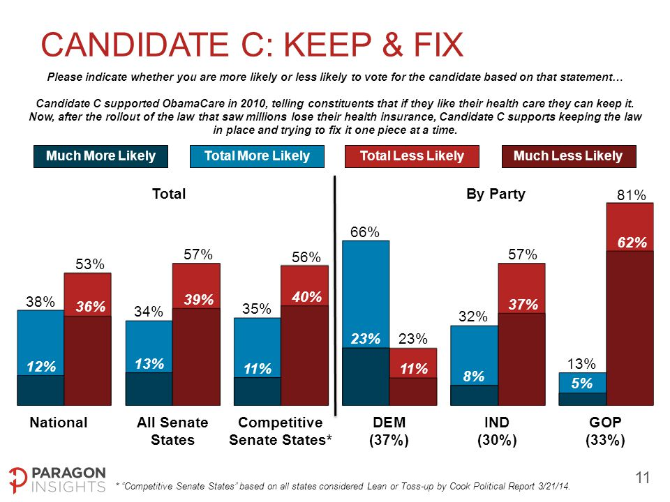 11 CANDIDATE C: KEEP & FIX TotalBy Party Much More LikelyTotal More LikelyTotal Less LikelyMuch Less Likely Please indicate whether you are more likely or less likely to vote for the candidate based on that statement… Candidate C supported ObamaCare in 2010, telling constituents that if they like their health care they can keep it.