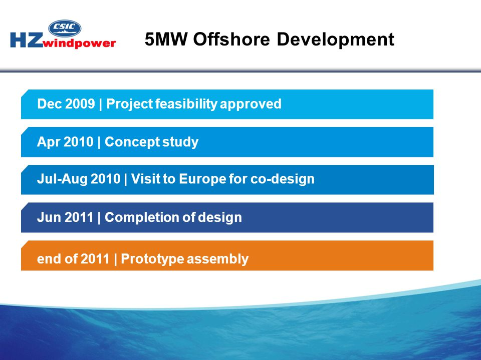 Dec 2009 | Project feasibility approved Apr 2010 | Concept study Jul-Aug 2010 | Visit to Europe for co-design Jun 2011 | Completion of design end of 2011 | Prototype assembly 5MW Offshore Development