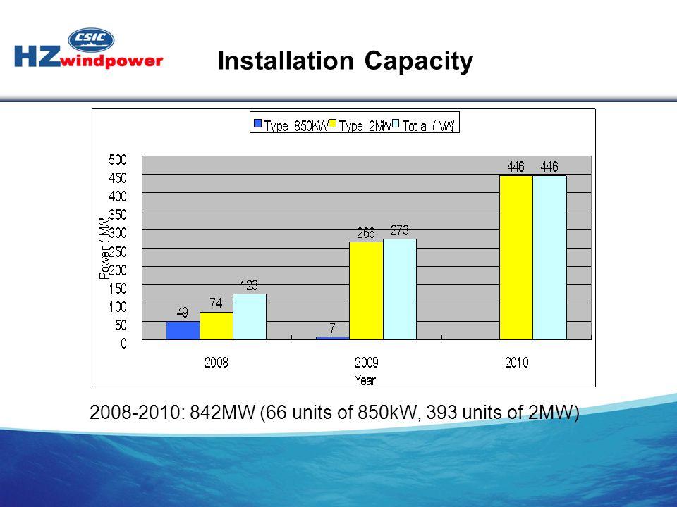 2008-2010: 842MW (66 units of 850kW, 393 units of 2MW) Installation Capacity