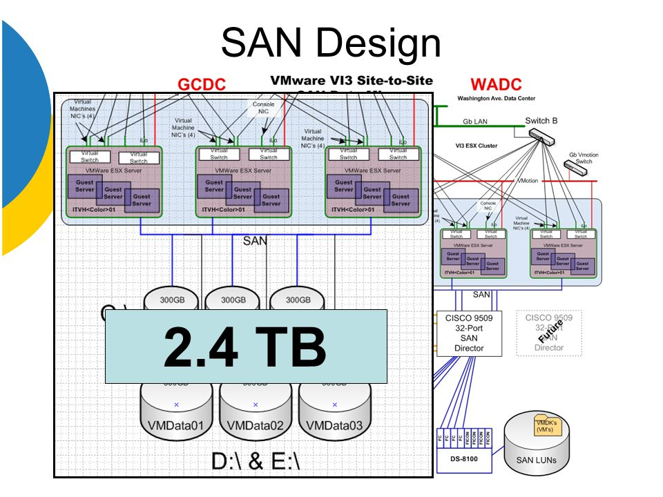 SAN Design 2.4 TB