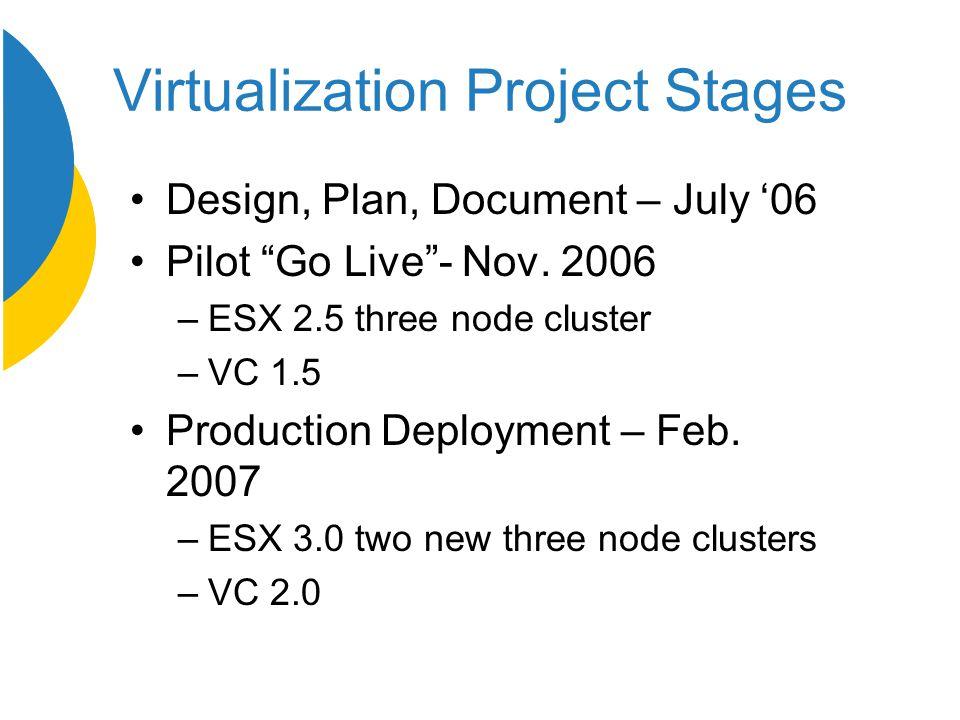 Virtualization Project Stages Design, Plan, Document – July '06 Pilot Go Live - Nov.