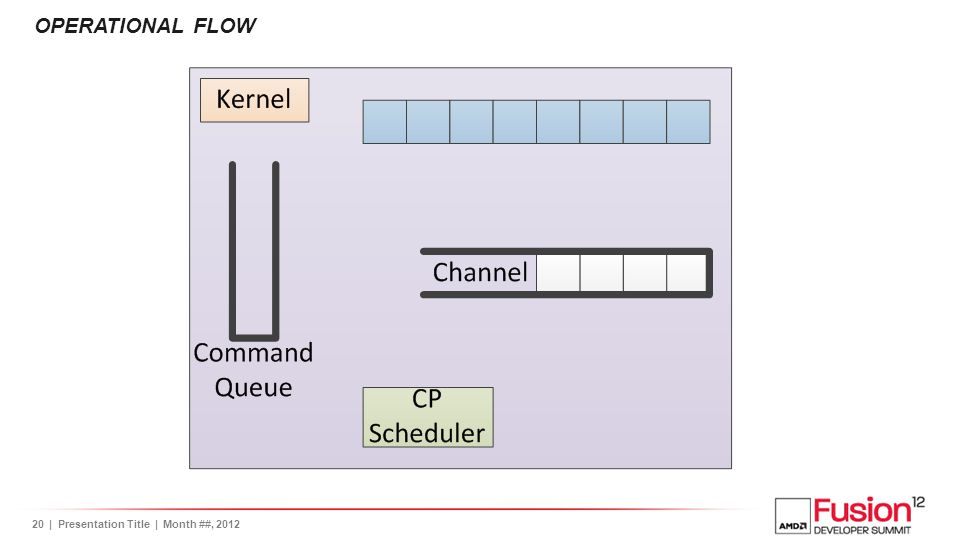 21| Presentation Title | Month ##, 2012 OPERATIONAL FLOW