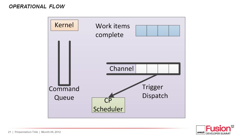 22| Presentation Title | Month ##, 2012 OPERATIONAL FLOW