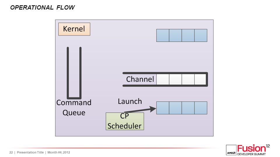 23| Presentation Title | Month ##, 2012 OPERATIONAL FLOW
