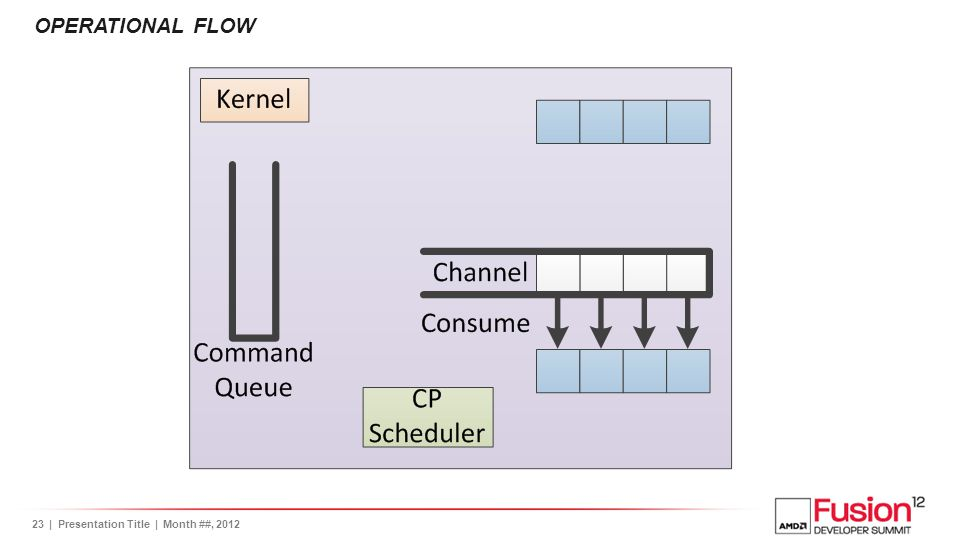 24| Presentation Title | Month ##, 2012 OPERATIONAL FLOW