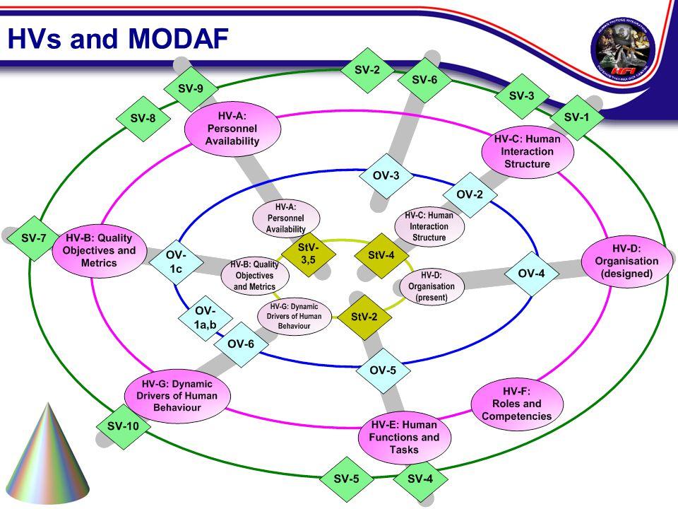 HVs and MODAF