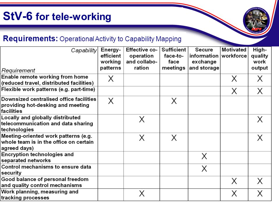 StV-6 for tele-working Requirements: Operational Activity to Capability Mapping