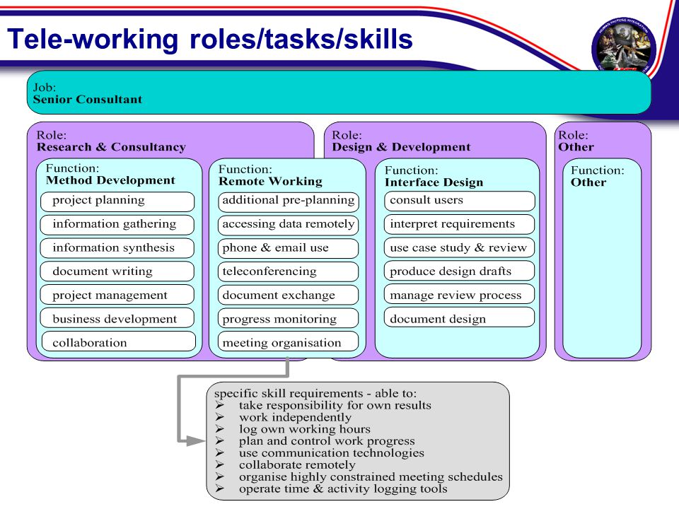 Tele-working roles/tasks/skills